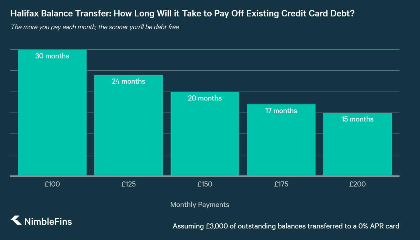 chart showing how monthly payments affect debt repayment