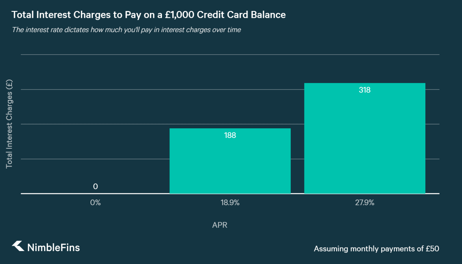 chart showing interest charges as function of APR for Halifax Purchase card