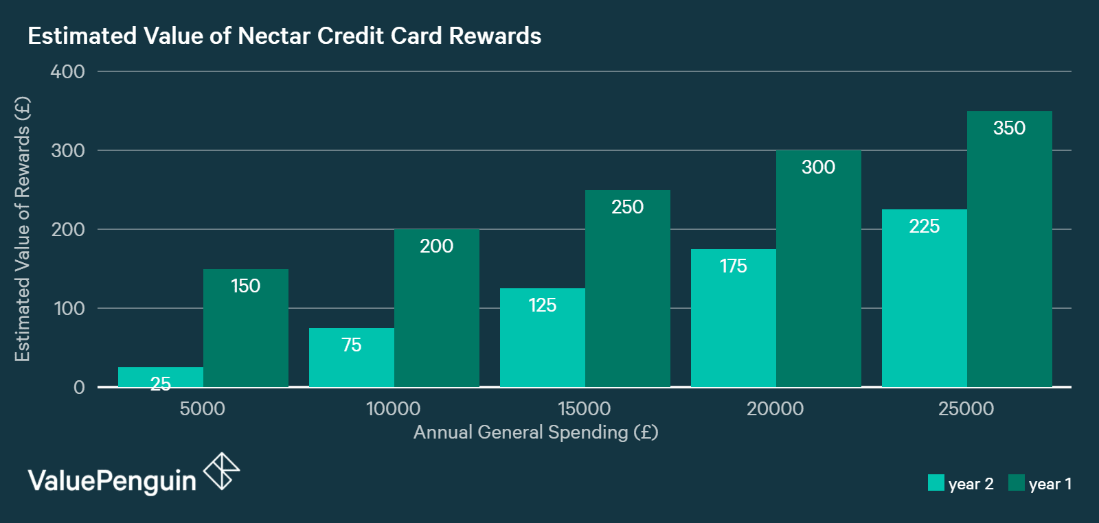 chart showing nectar credit card rewards by level of annual spending