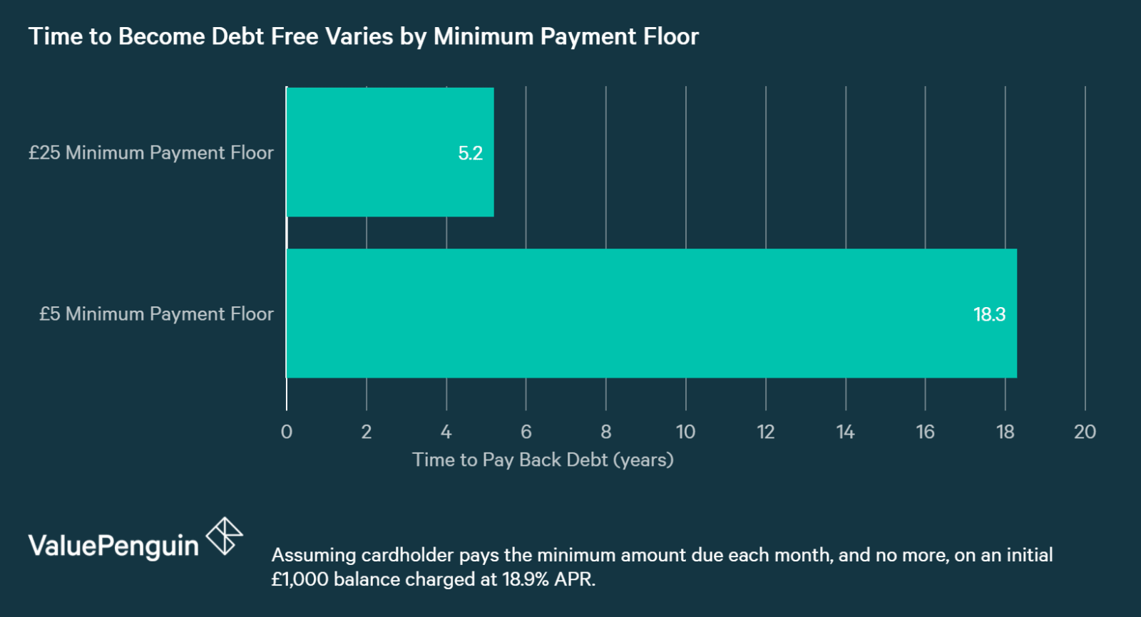 chart showing time to pay back credit card debt by minimum payment floor