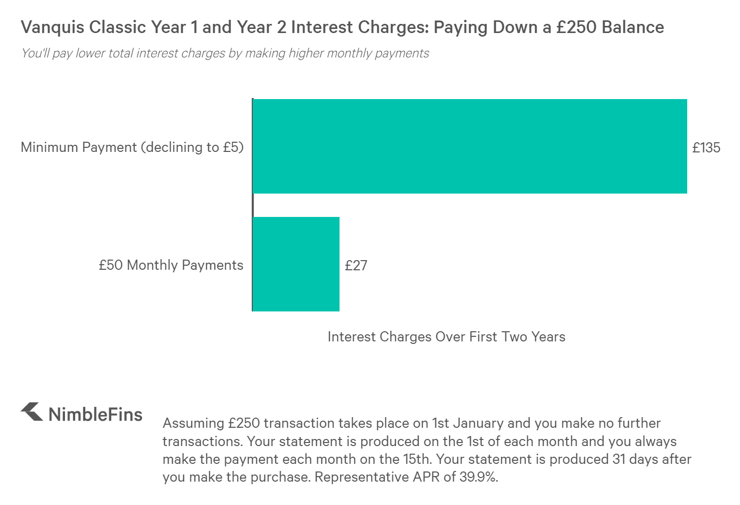 chart showing total interest charges paid while paying down a £250 credit card debt on the Vanquis Classic credit card with minimum monthly payments and higher monthly payments