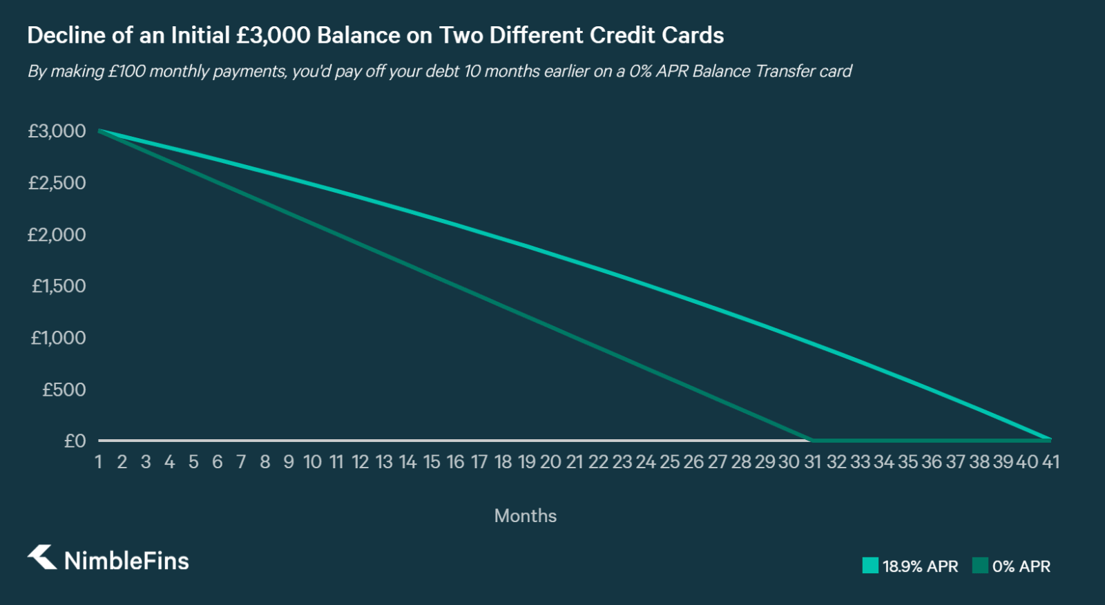 A graph showing the reduction in  Debt in paying down a £3,000 Balance on Two Credit Cards with Different Interest Rates