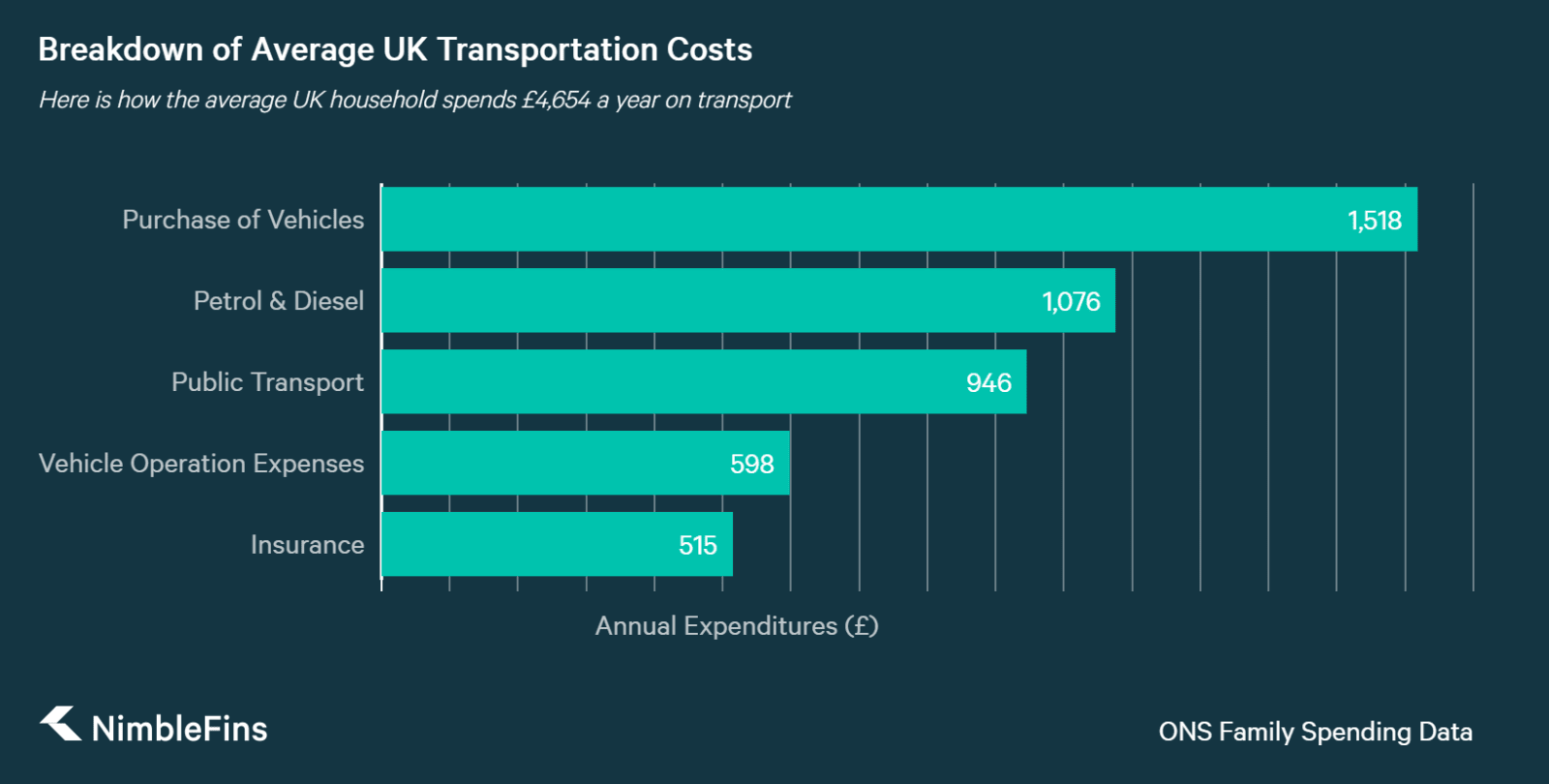 Chart showing breakdown of average UK household transportation costs, including purchase, petrol & diesel, insurance, public transport, etc.