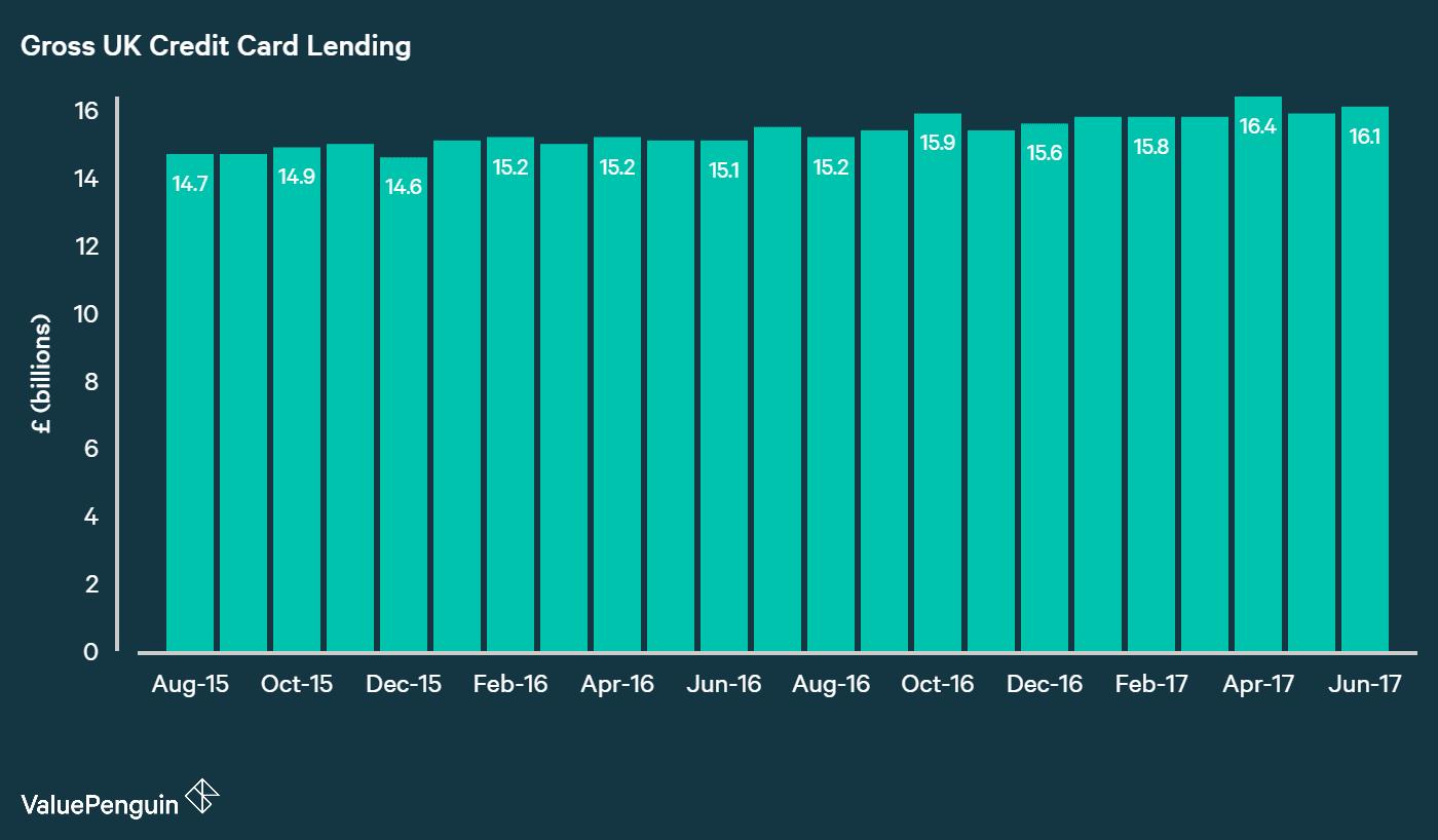 chart showing UK credit card lending