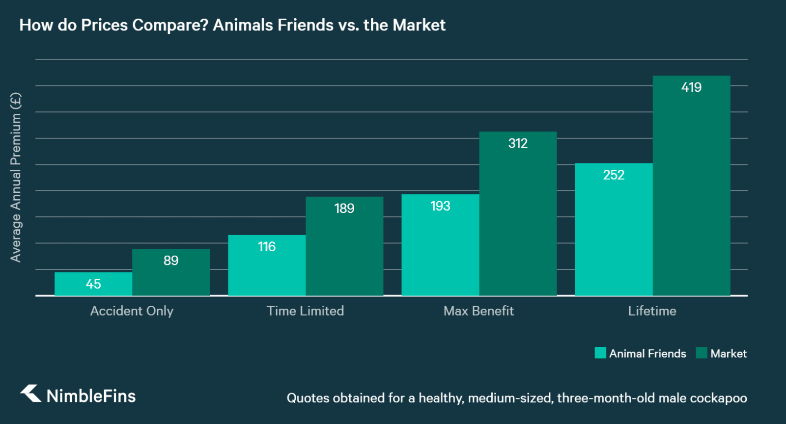 chart showing price comparison of dog insurance for Animal Friends vs the market average premium
