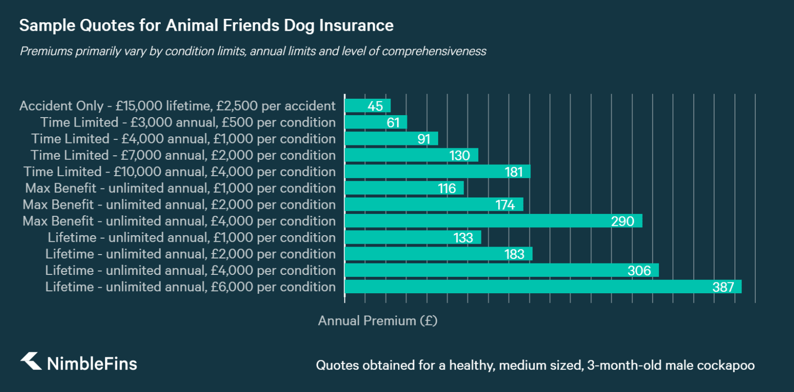 chart showing price comparison of dog insurance for Animal Friends