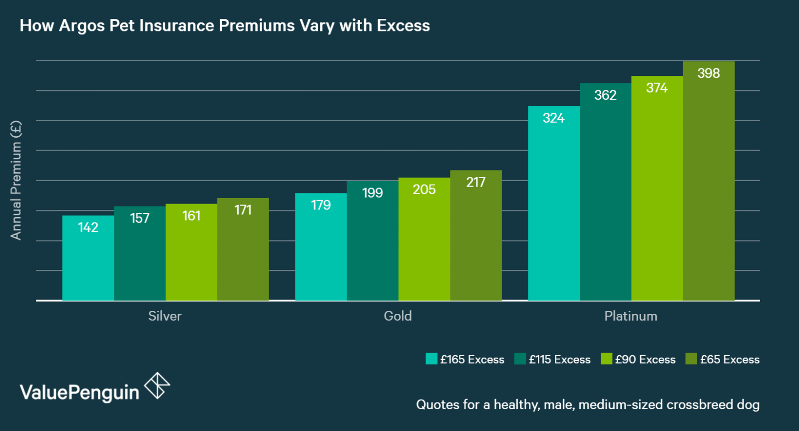 chart showing how asda dog insurance premiums vary with excess
