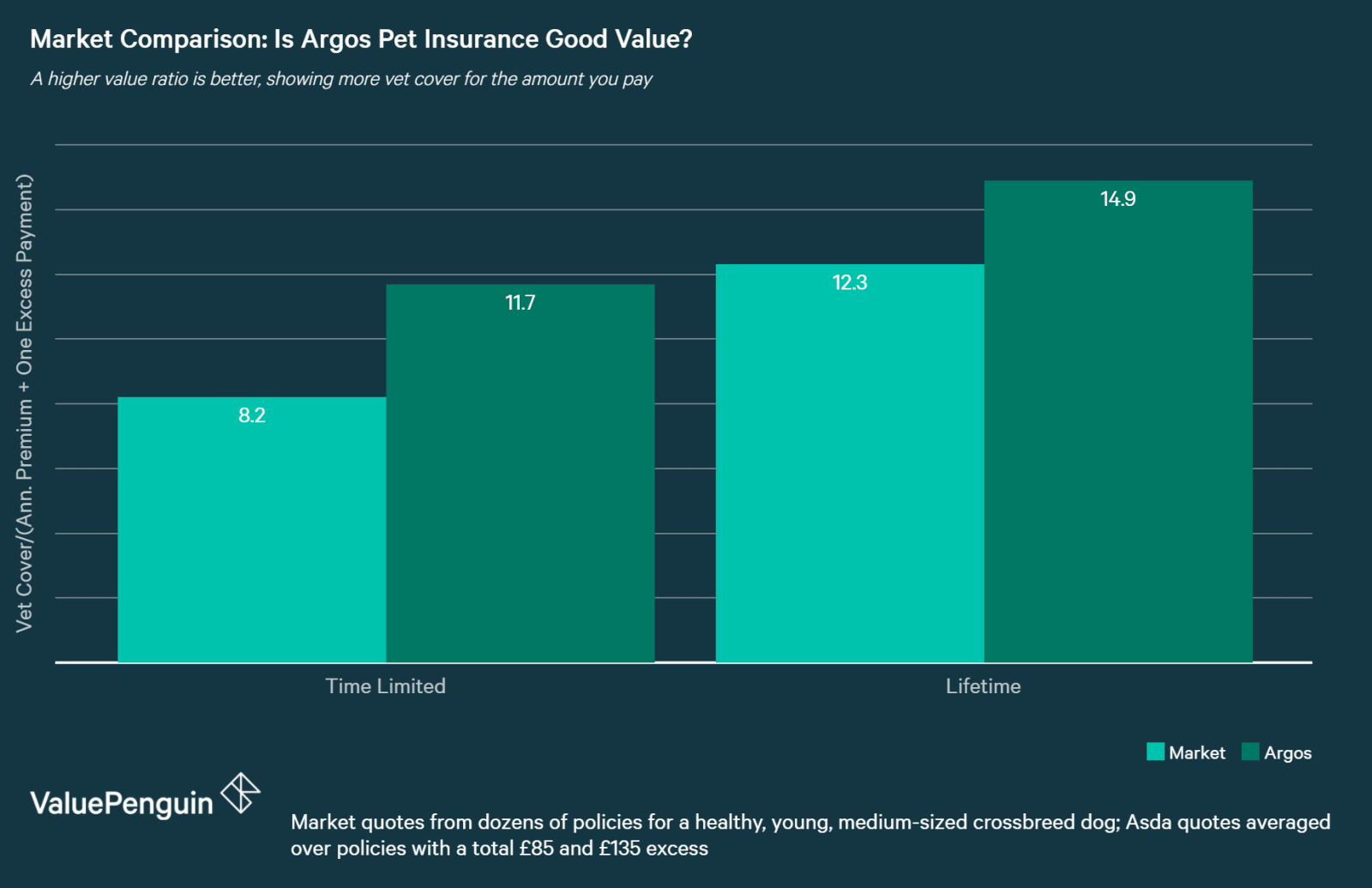 chart comparing pet insurance quotes by policy type for Argos vs the market average
