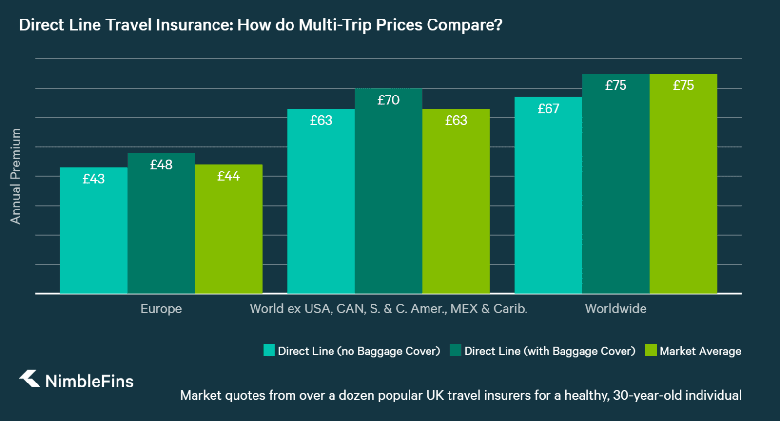 chart showing Direct Line multi-trip travel insurance prices and value compared to the market