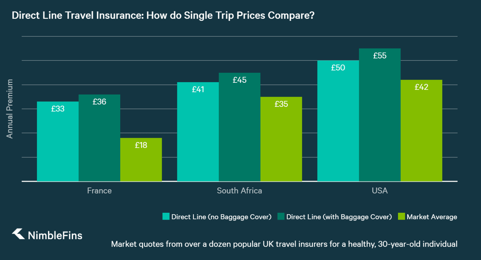 chart showing Direct Line single-trip travel insurance prices and value compared to the market