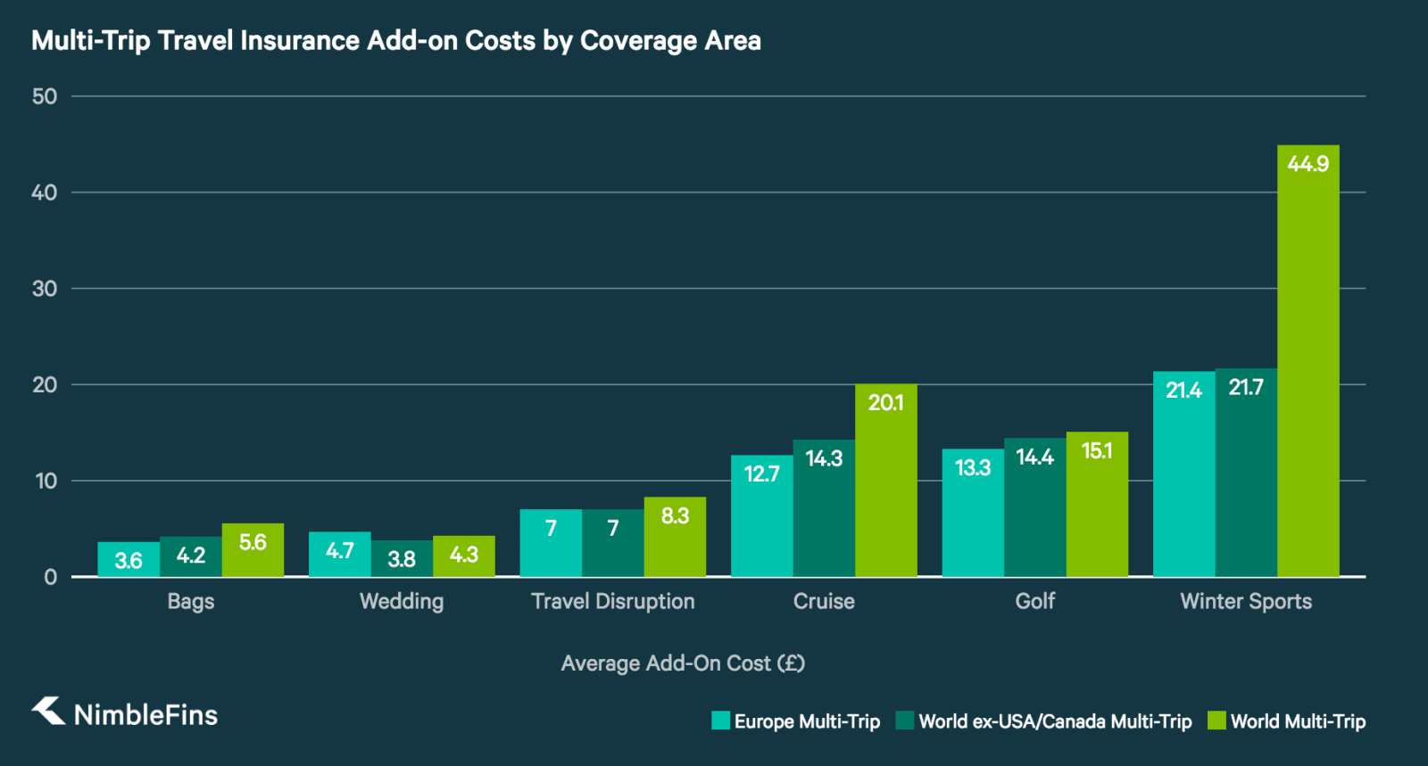 chart showing Travel Insurance Extras Costs by Destination
