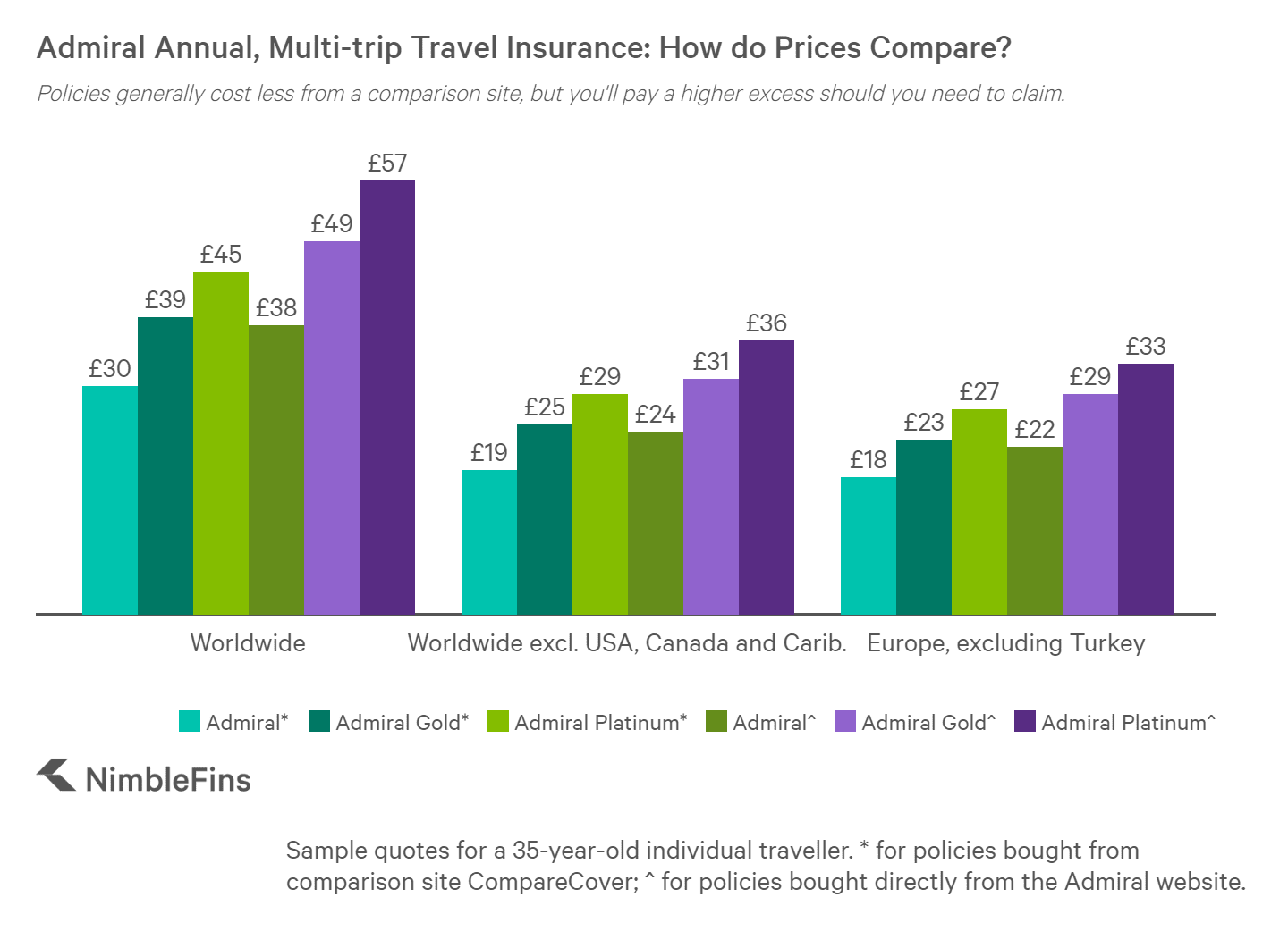 chart showing Admiral multi-trip travel insurance prices compared to market averages