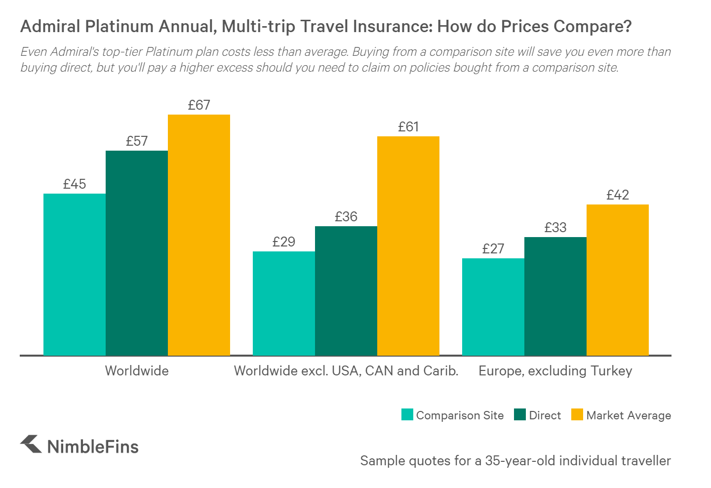 chart showing Admiral single-trip travel insurance prices compared to market averages
