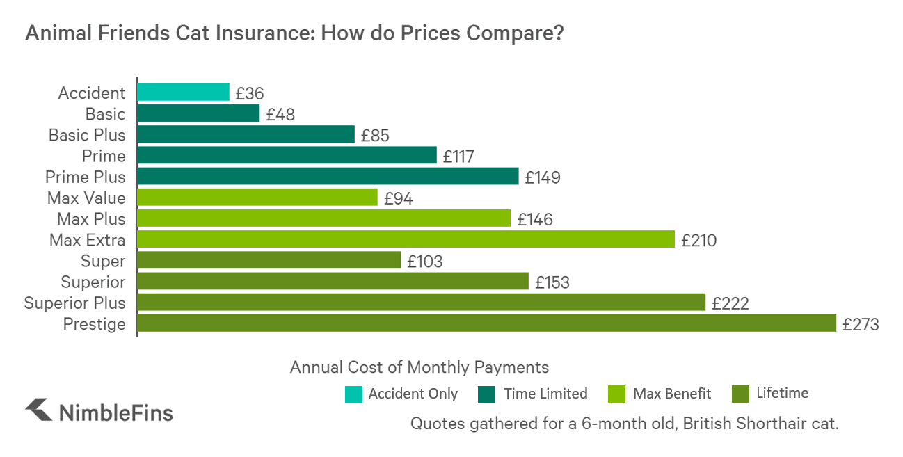 chart showing price comparison of cat insurance for Animal Friends