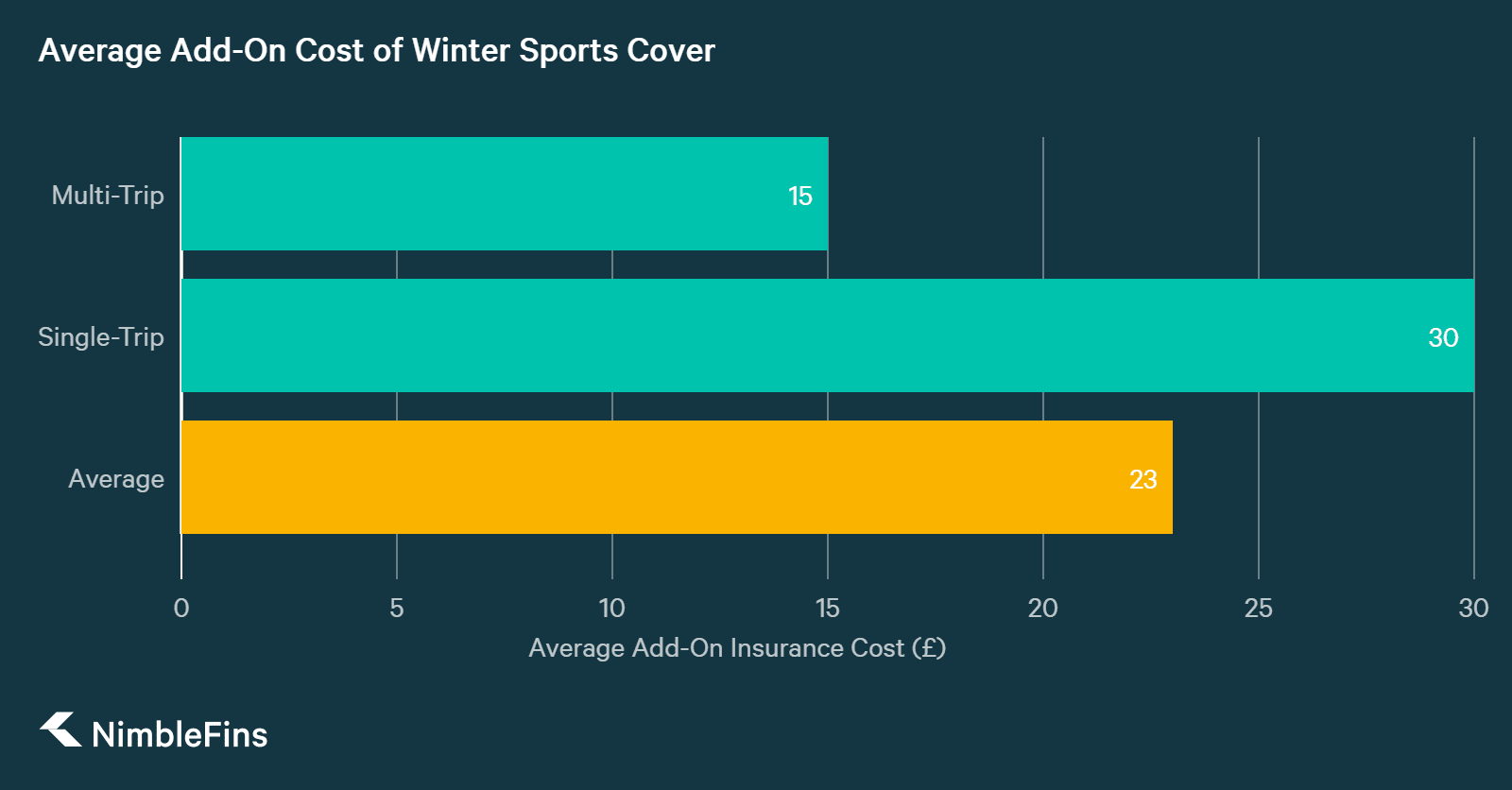 Chart showing the average costs of optional extras on UK travel insurance