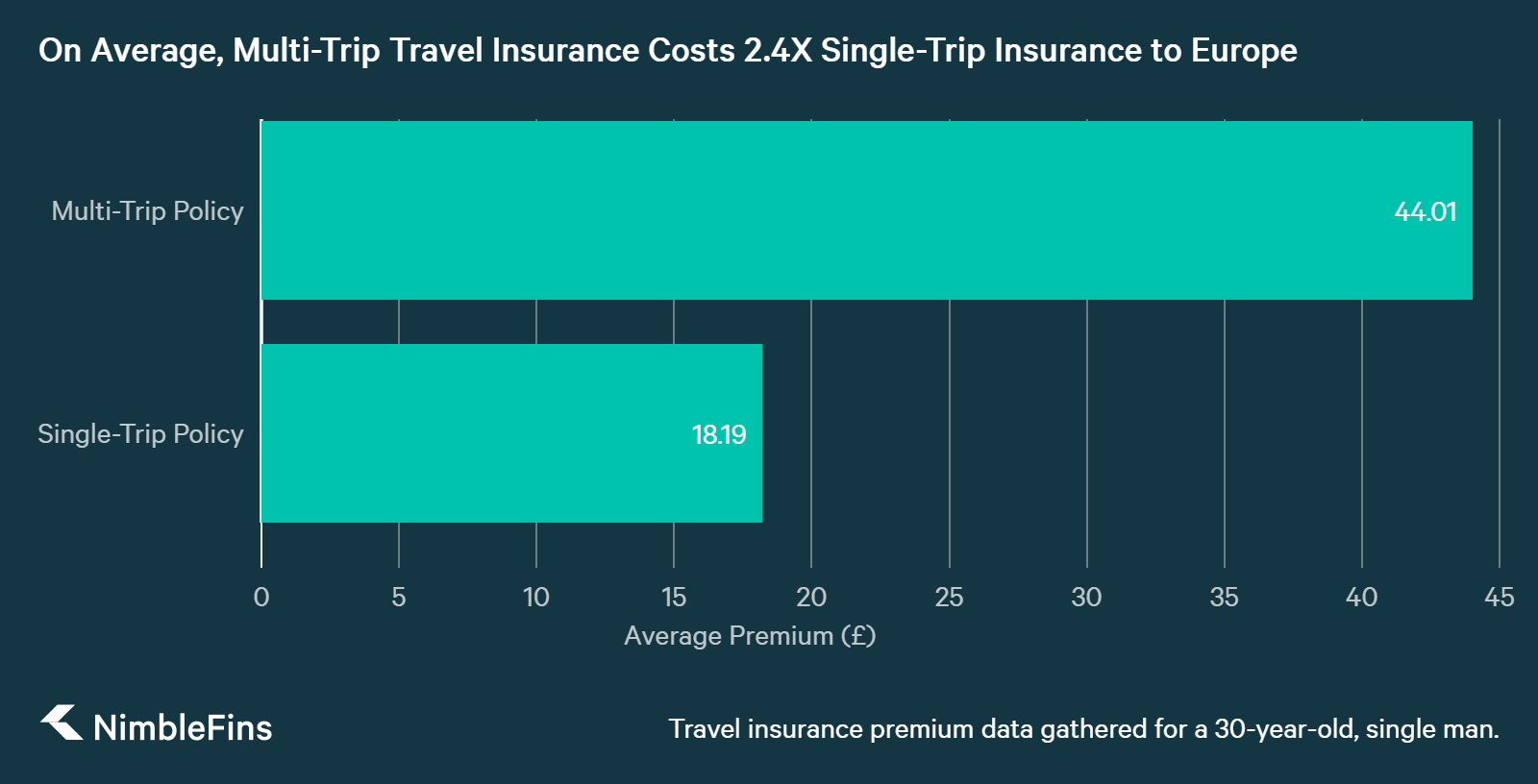 chart showing Travel Insurance Average Costs: Single-Trip vs. Multi-Trip for Europe