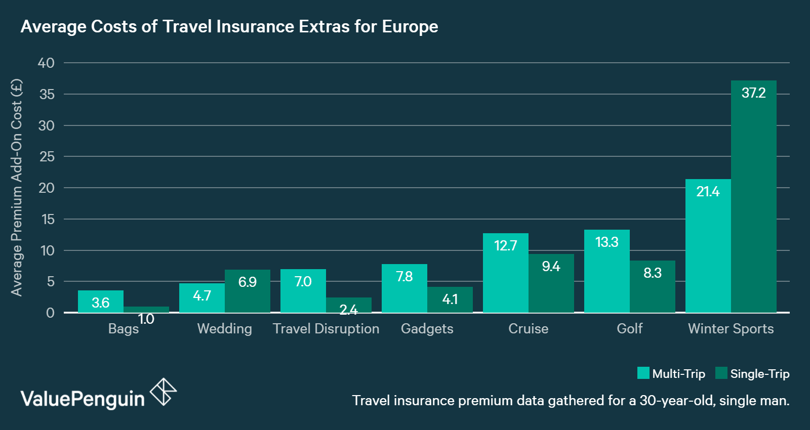 Chart showing Average Cost of Travel Insurance Extras to Europe