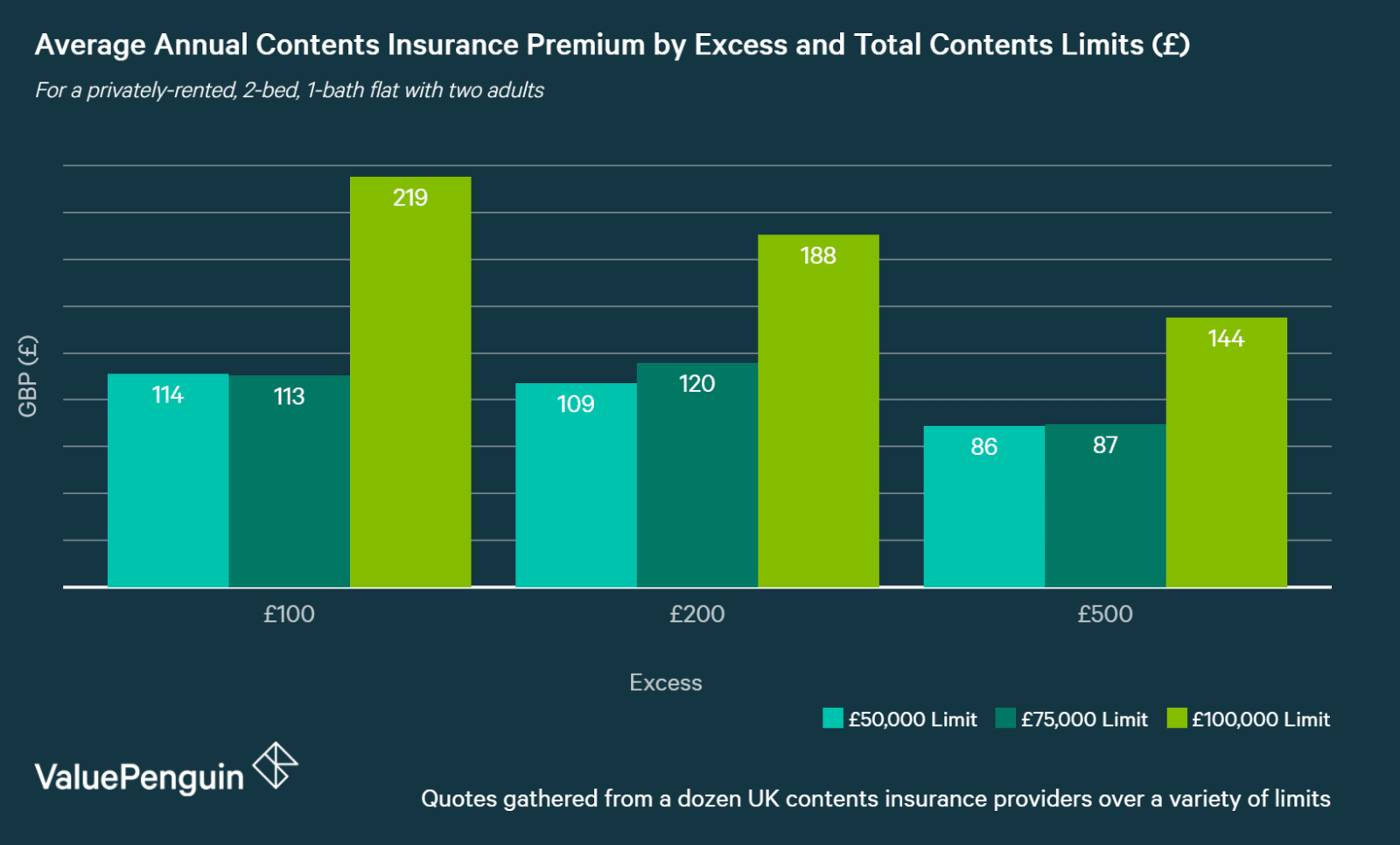 chart showing how UK contents insurance premiums change according to excess and contents limits