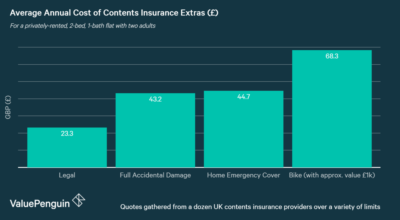 chart showing Annual Cost of Contents Insurance Extras