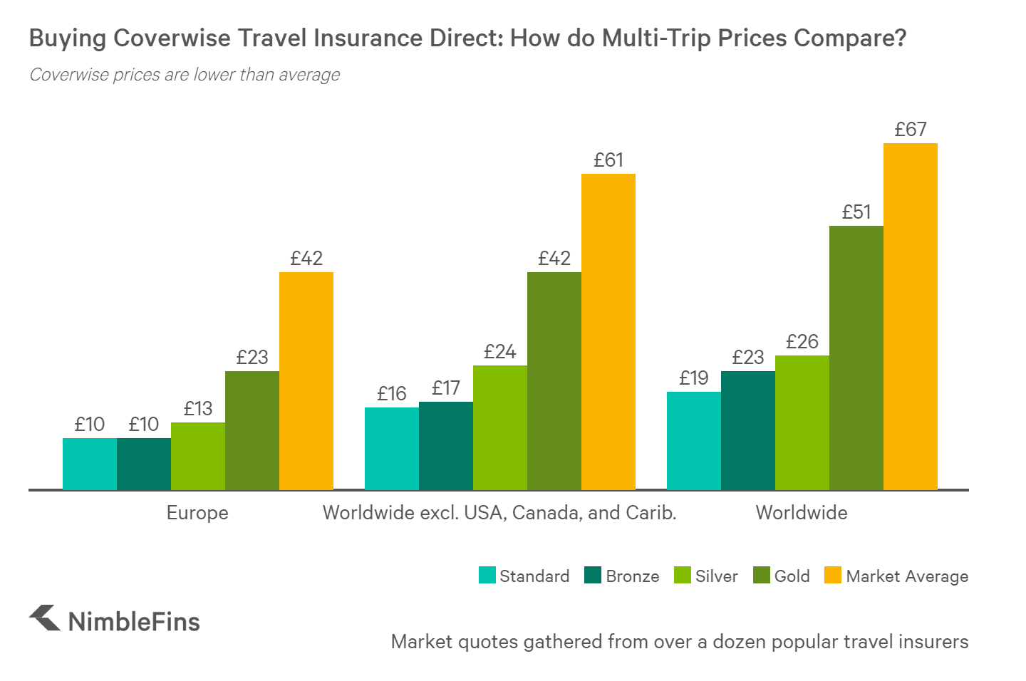 chart showing how coverwise travel insurance prices compare to the competition