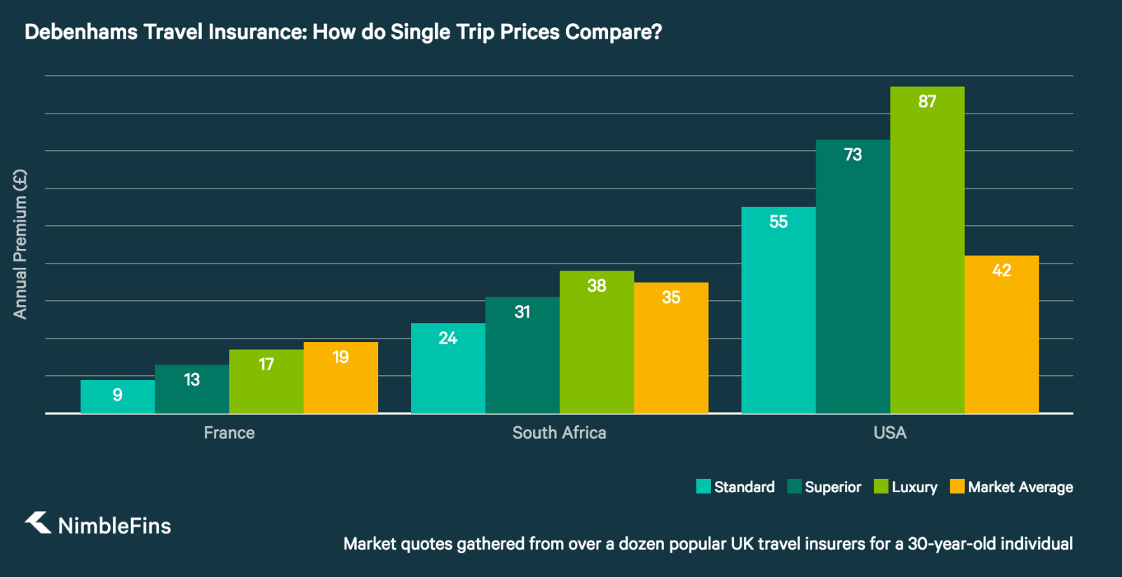 chart showing Debenhams single-trip travel insurance prices compared to market averages