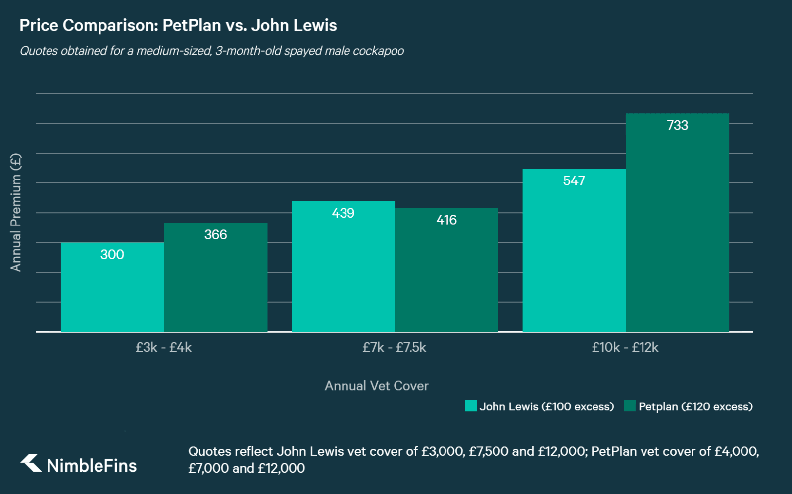 chart showing comparison of john lewis and petplan quotes