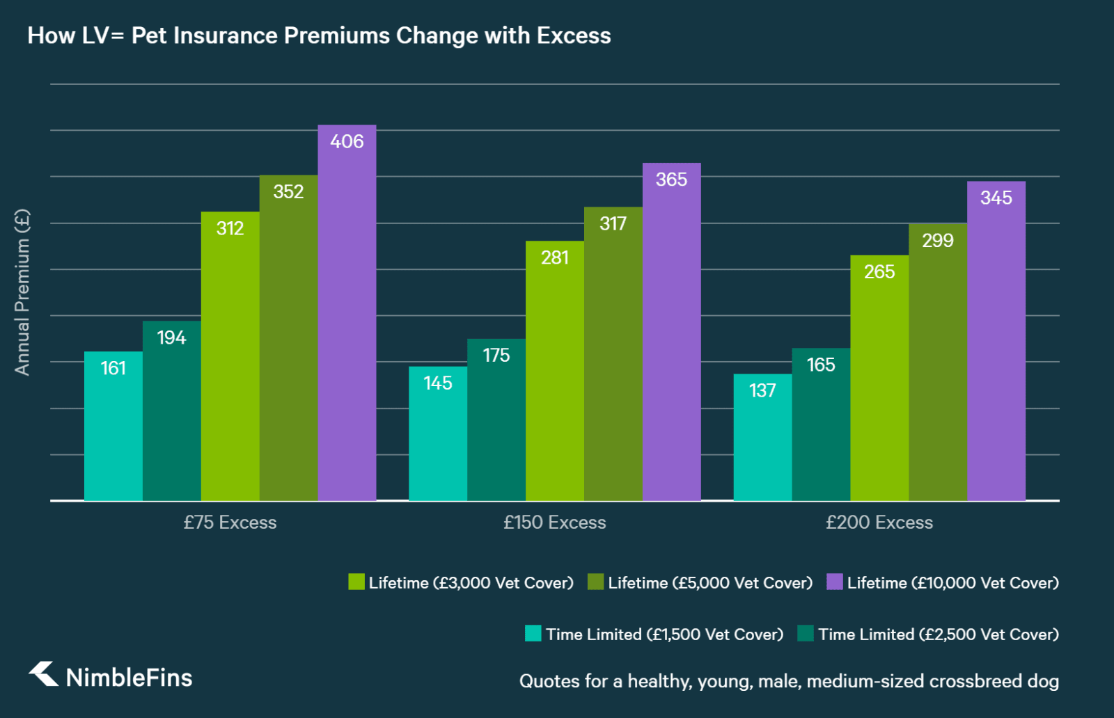 chart comparing LV= pet insurance quotes by excess amount