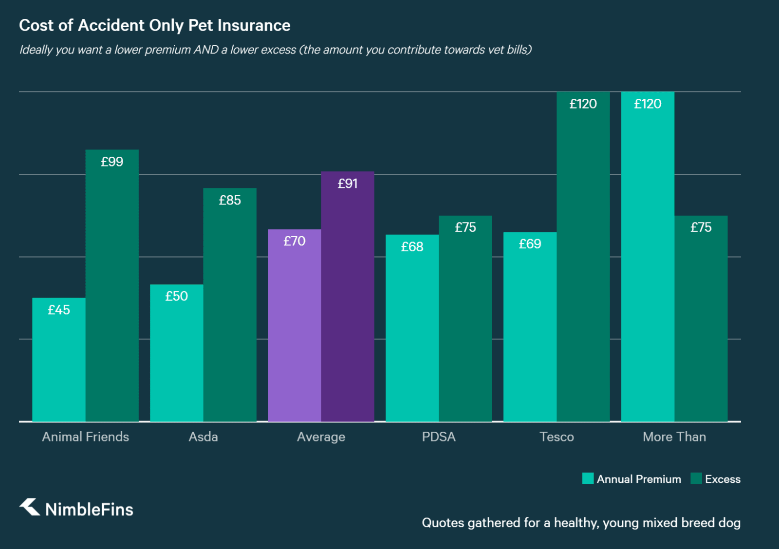 chart comparing cheapest accident only pet insurance for dogs