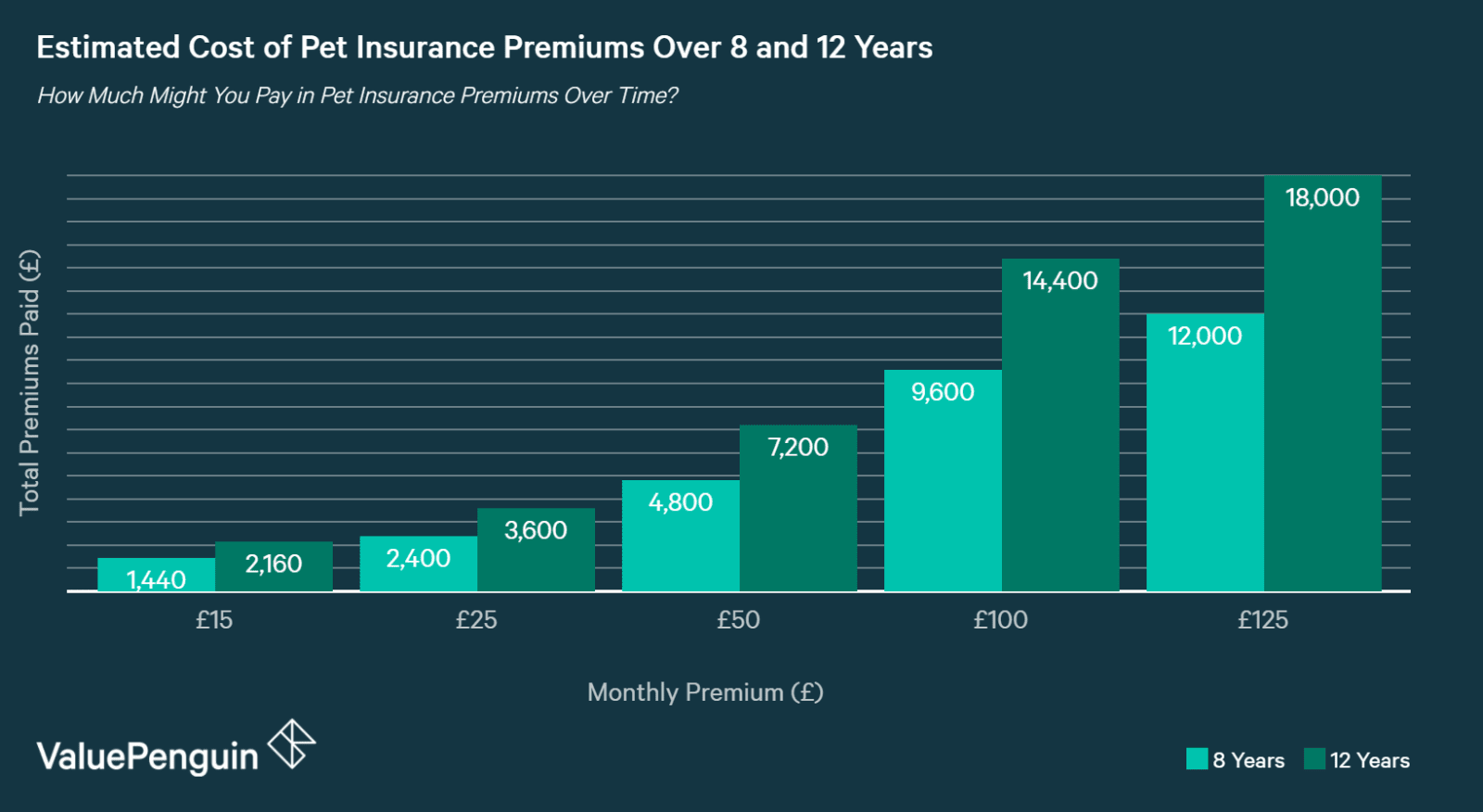 chart showing How Much You Might Pay in Pet Insurance Premiums Over Time