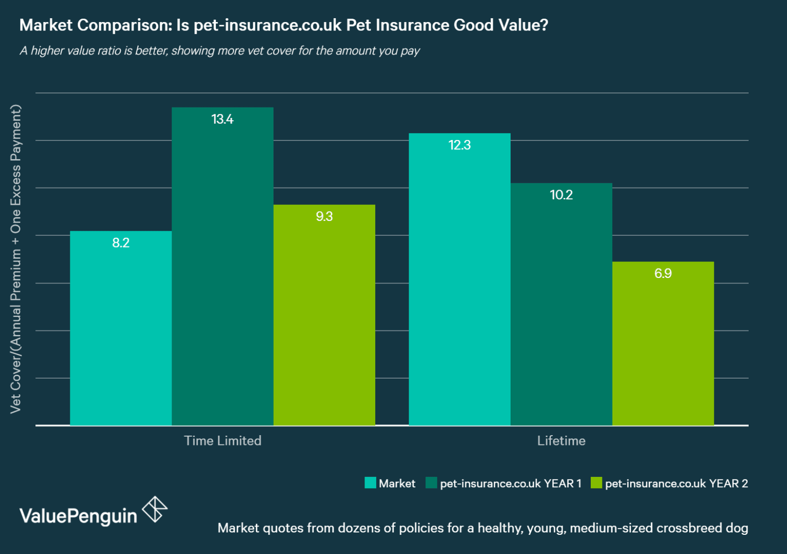 chart comparing pet insurance quotes by policy type for pet-insurance.co.uk vs the market average