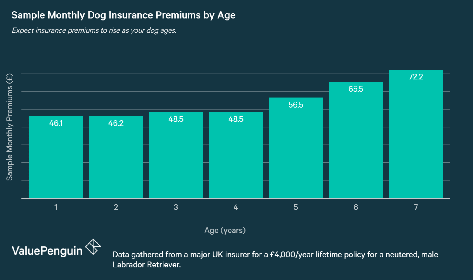 chart showing how Pet Insurance Premiums Rise with Age