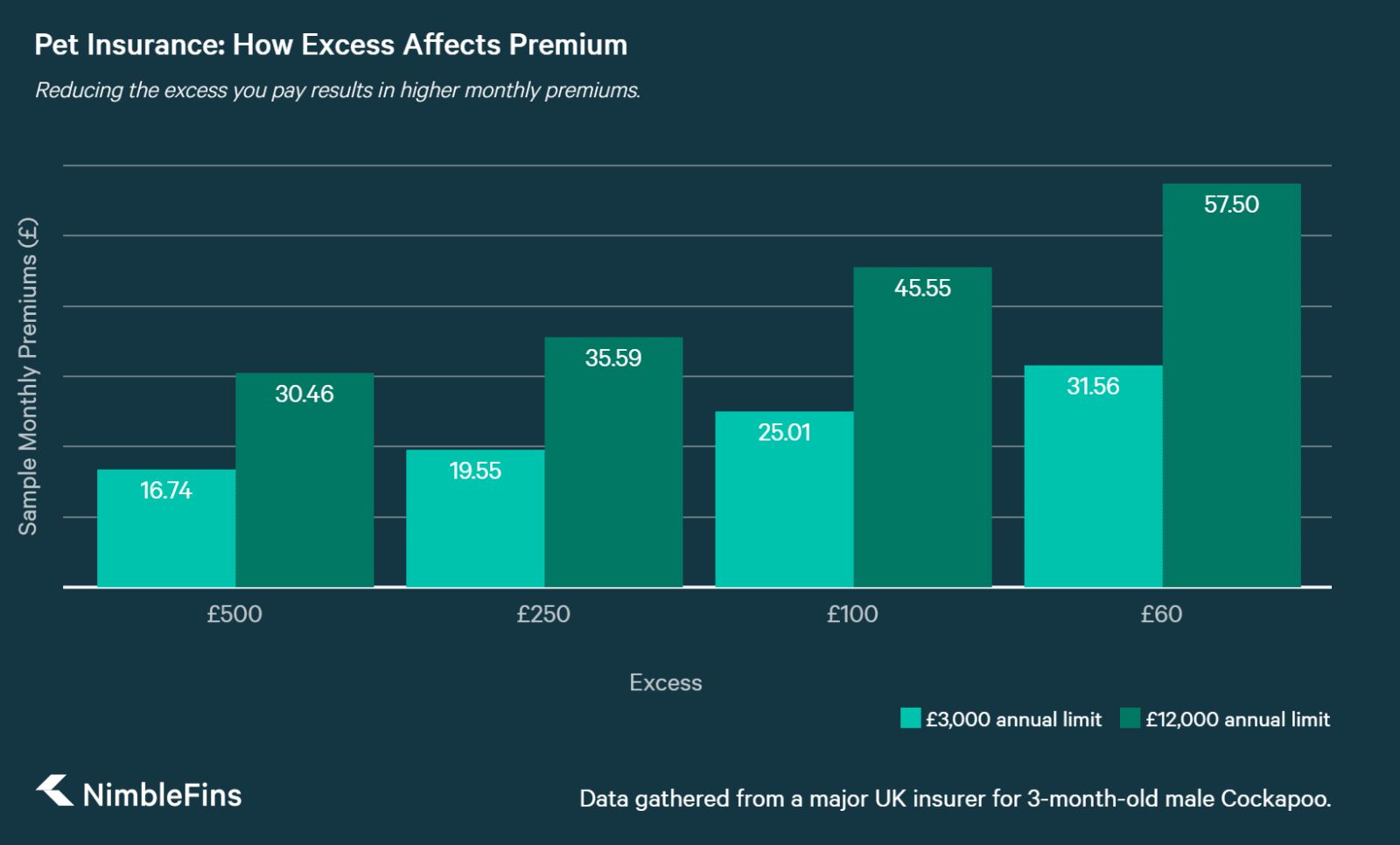 chart showing how Pet Insurance Premiums Increase with Lower Excesses