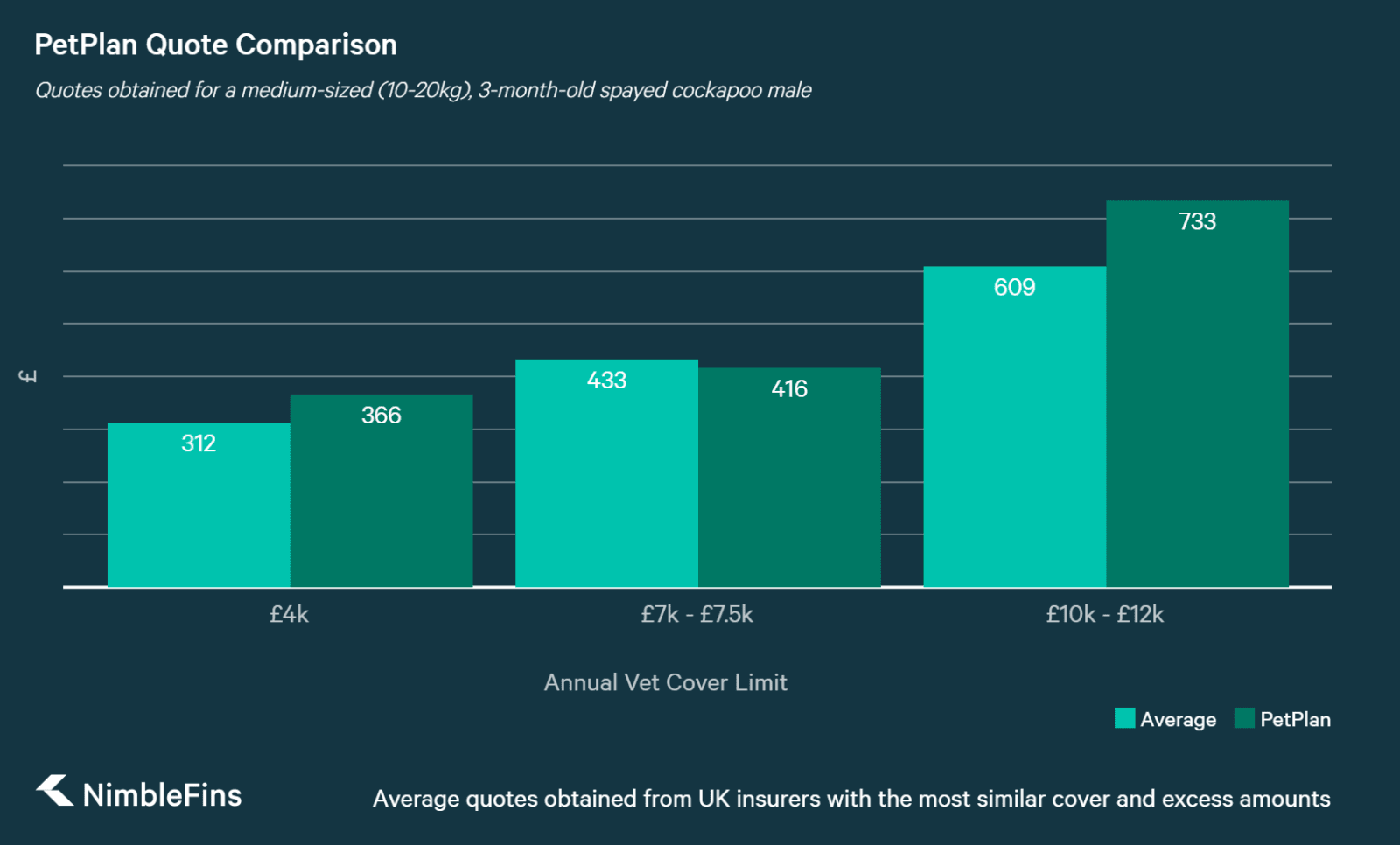 chart showing how petplan dog insurance quotes compare the the average in the market