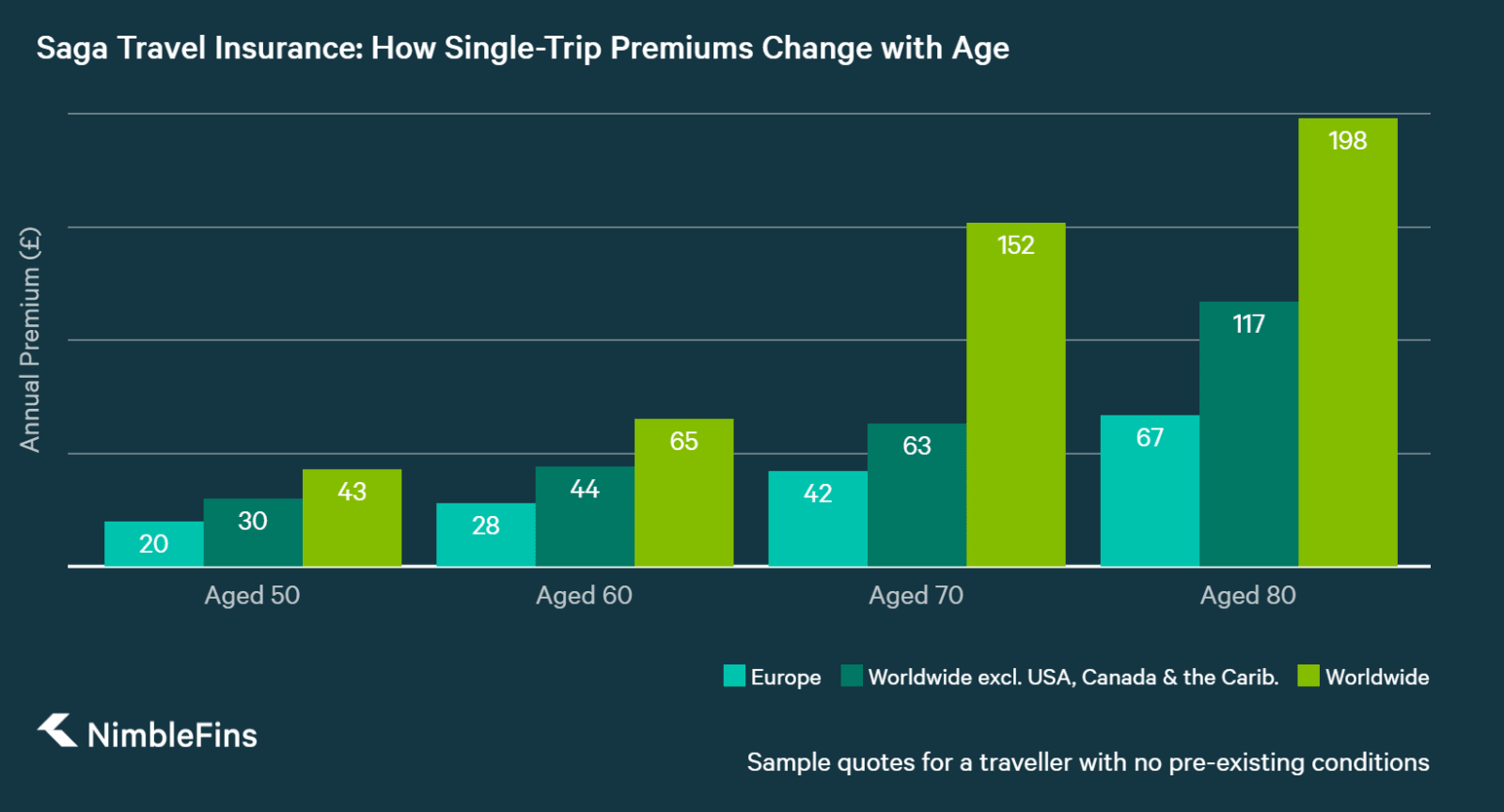 chart showing Saga single-trip travel insurance prices for those 50, 60, 70 and 80 years old