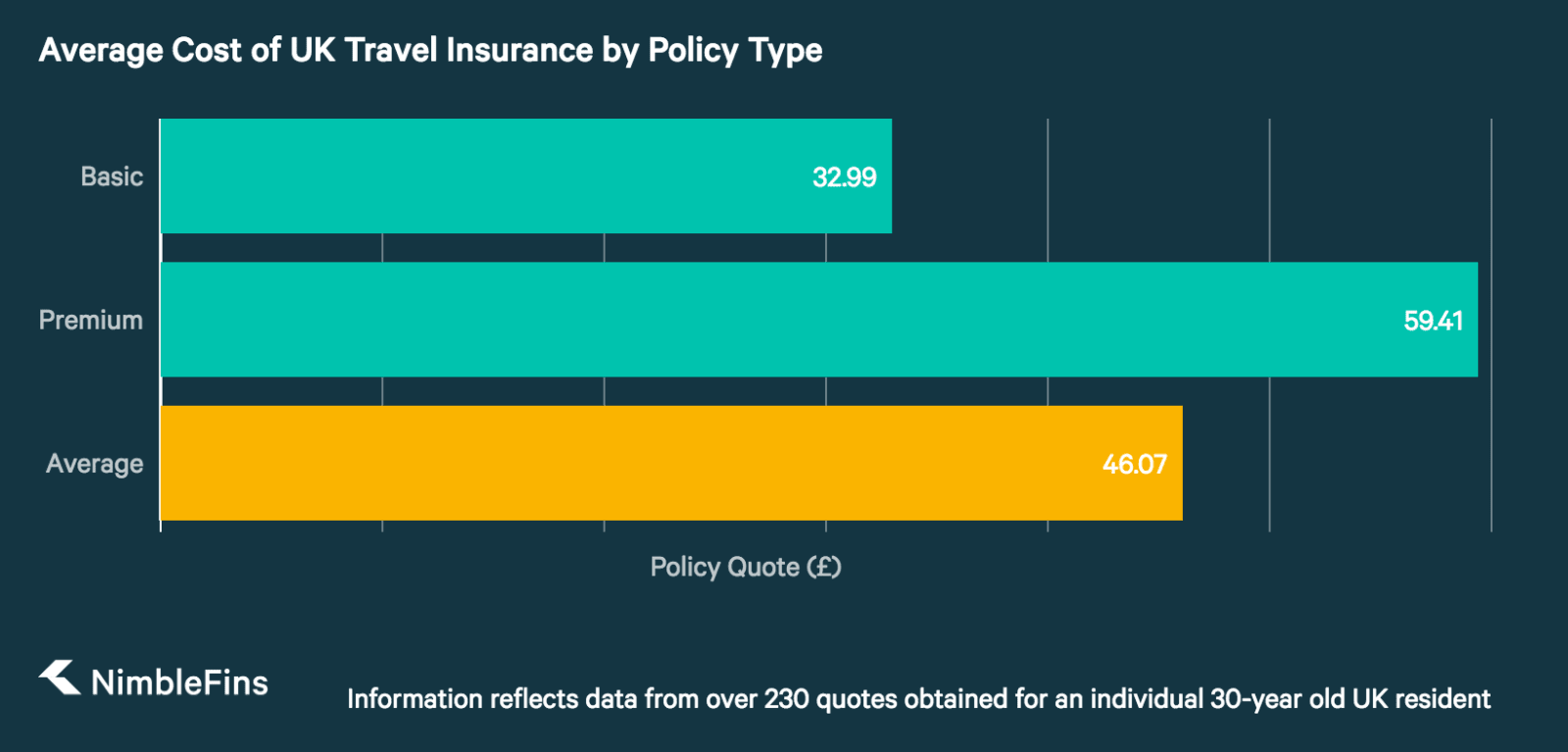 chart Comparing Average Costs of UK Travel Insurance by Destination