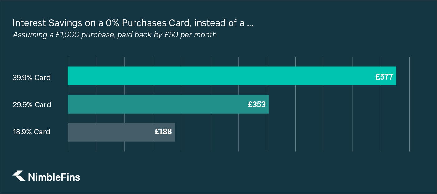 A graph showing the interest savings achieved on a 0% purchases credit card vs. Credit Cards with interest rates of 18.9%, 29.9%, and 39.9%