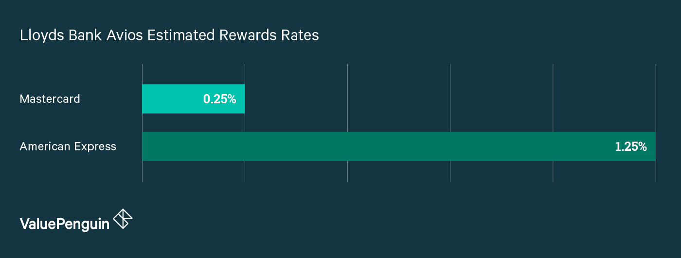 A graph comparing the rewards rates on the Lloyds Bank Avios Rewards MasterCard vs. American Express