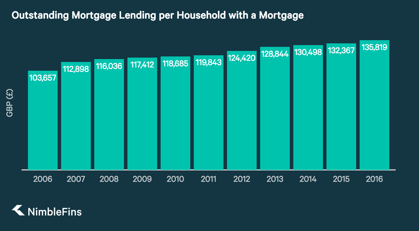 A graph showing the growth of home loans in the UK from 2006 until 2016