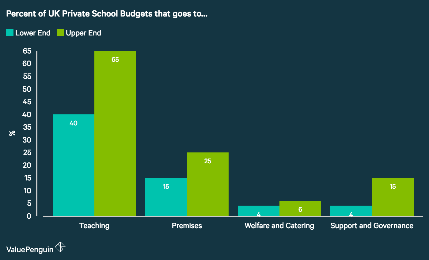 Chart showing the percentage of UK private school's budget that is spent on teaching, premises, welfare & catering and governance