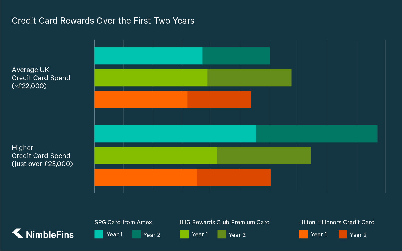 A graph showing the rewards over first two years with the 3 best hotel rewards card, the SPG Credit Card, the IHG Rewards Club Premium Credit Card, and the Hilton HHonors Credit Card, for average UK spending and higher spending