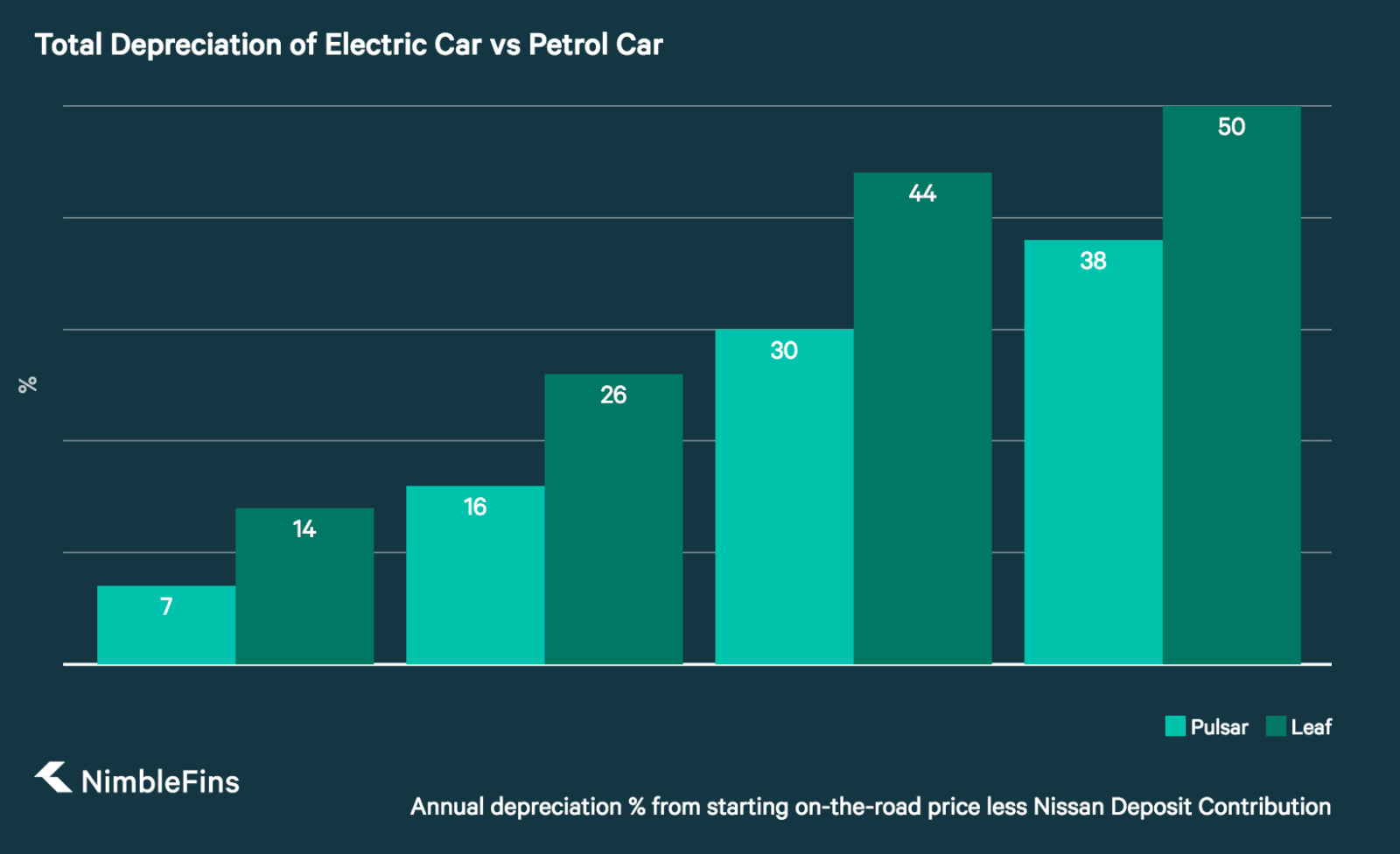 column chart showing total depreciation of electric car Nissan Leaf vs ICE Nissan Pulsar after 1, 2, 3 and 4 years