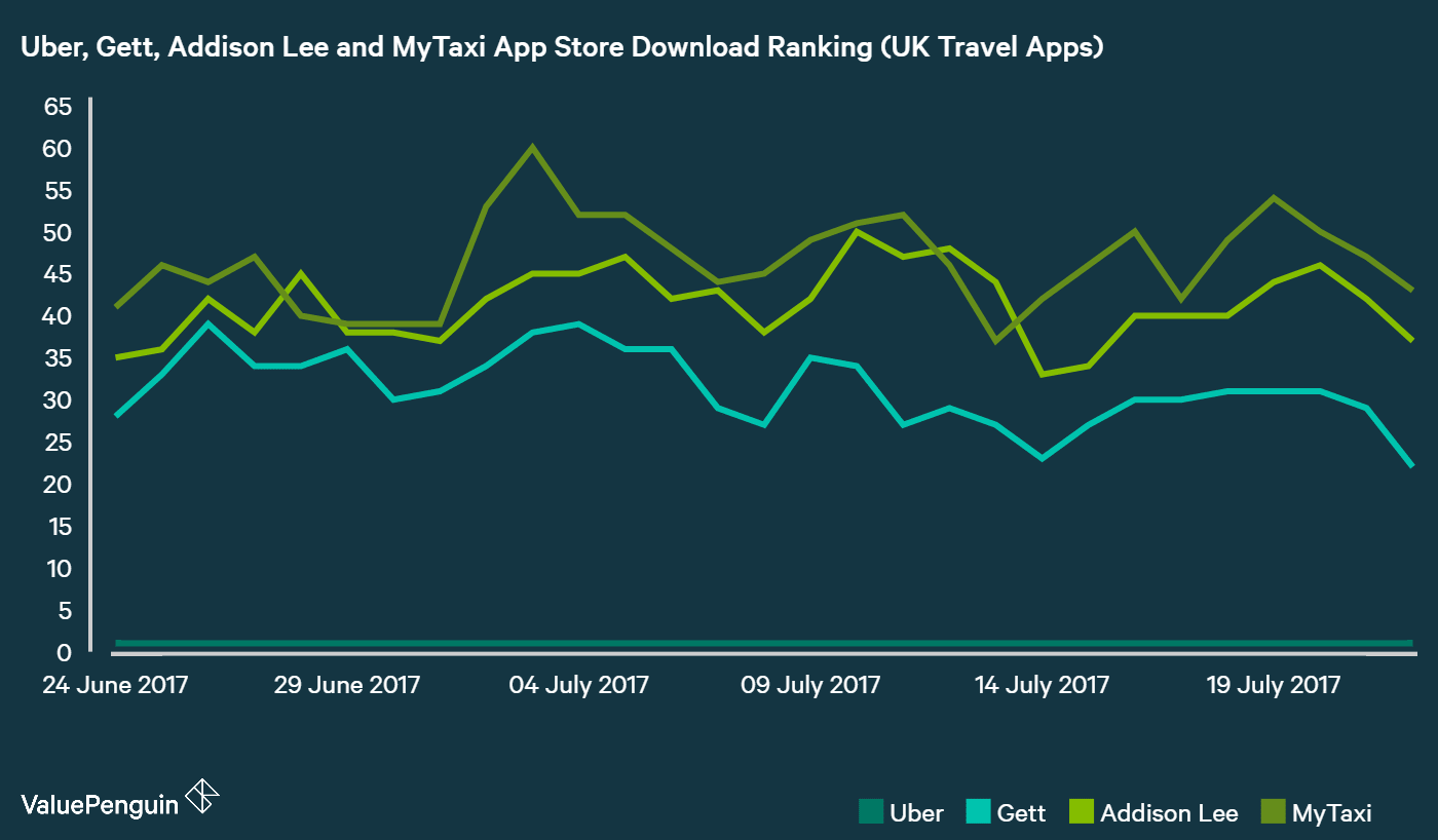 Chart comparing Apple App Store download rankings of UK Ride Hailing Apps
