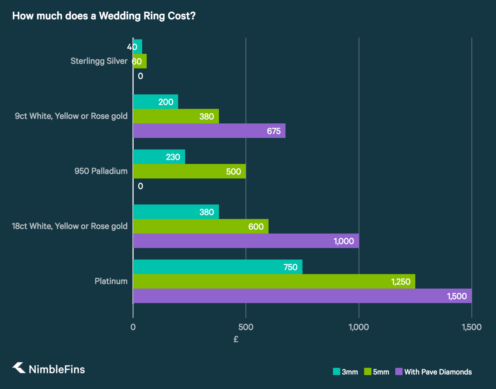Chart showing how wedding band prices change by size, metal and stones