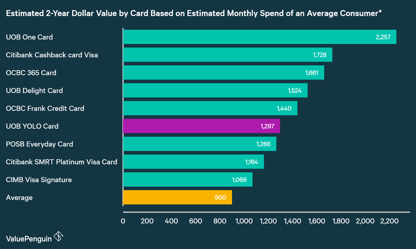 A graph displaying how UOB YOLO Card compares to other credit cards in Singapore in terms of their rewards