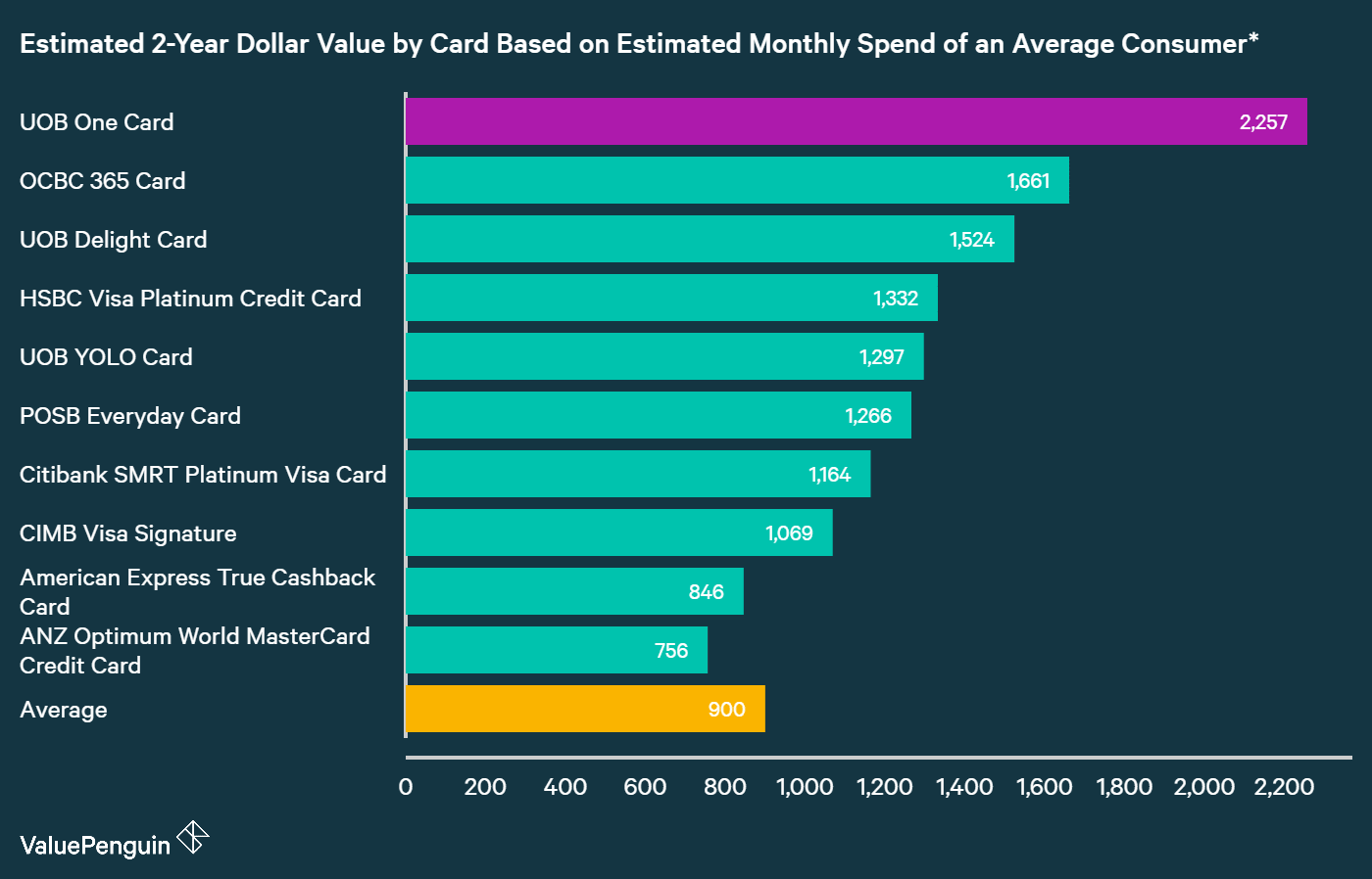 A graph displaying how UOB One Card compares to other credit cards in Singapore in terms of their rewards