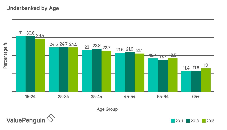 Underbanked Age