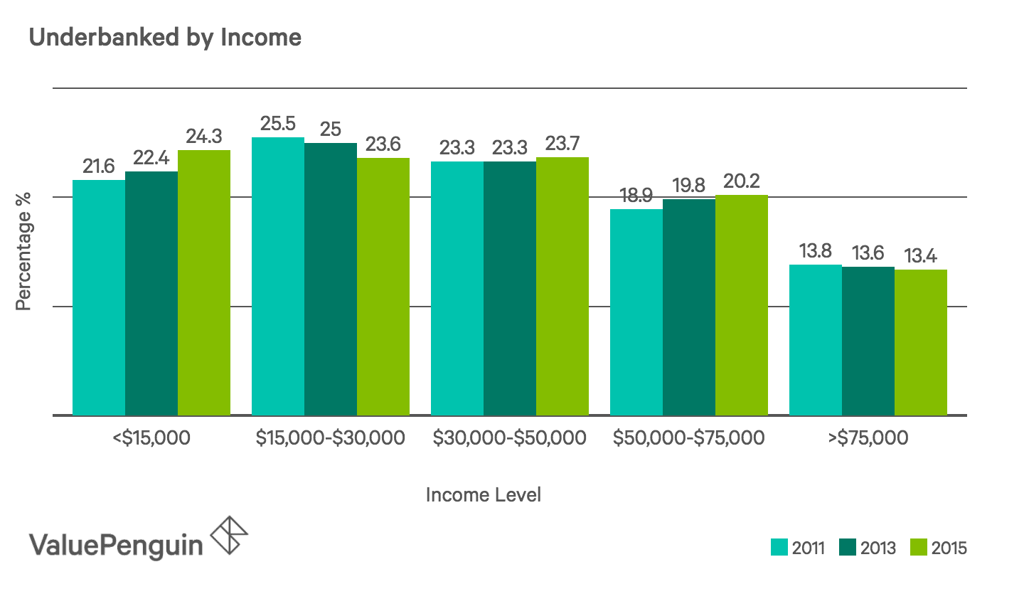 Underbanked Income