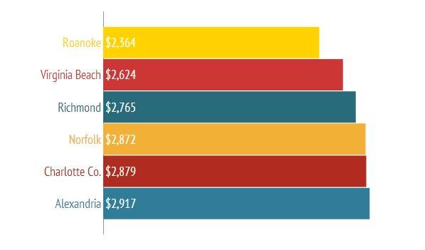 Auto Insurance Virginia >> Who Has The Cheapest Auto Insurance Quotes In Virginia Valuepenguin