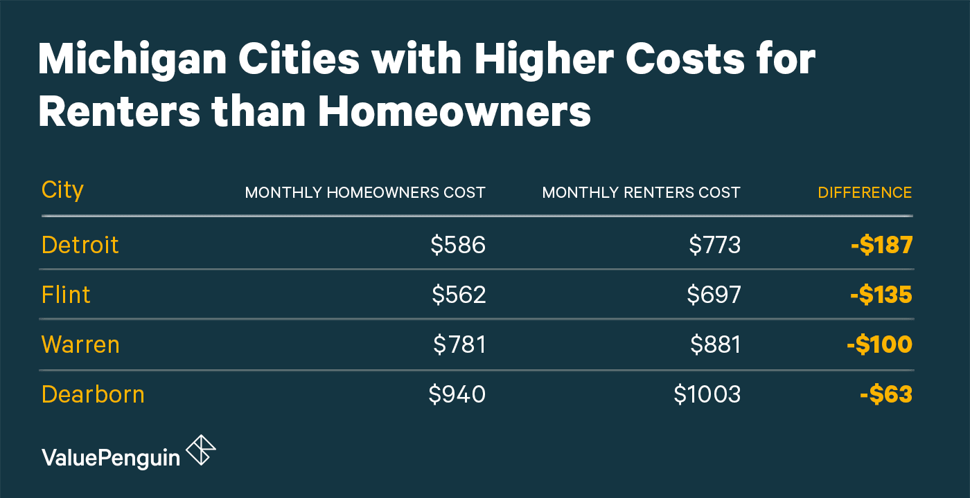Cities in Michigan Where Homeowners Pay Less on Housing than Renters