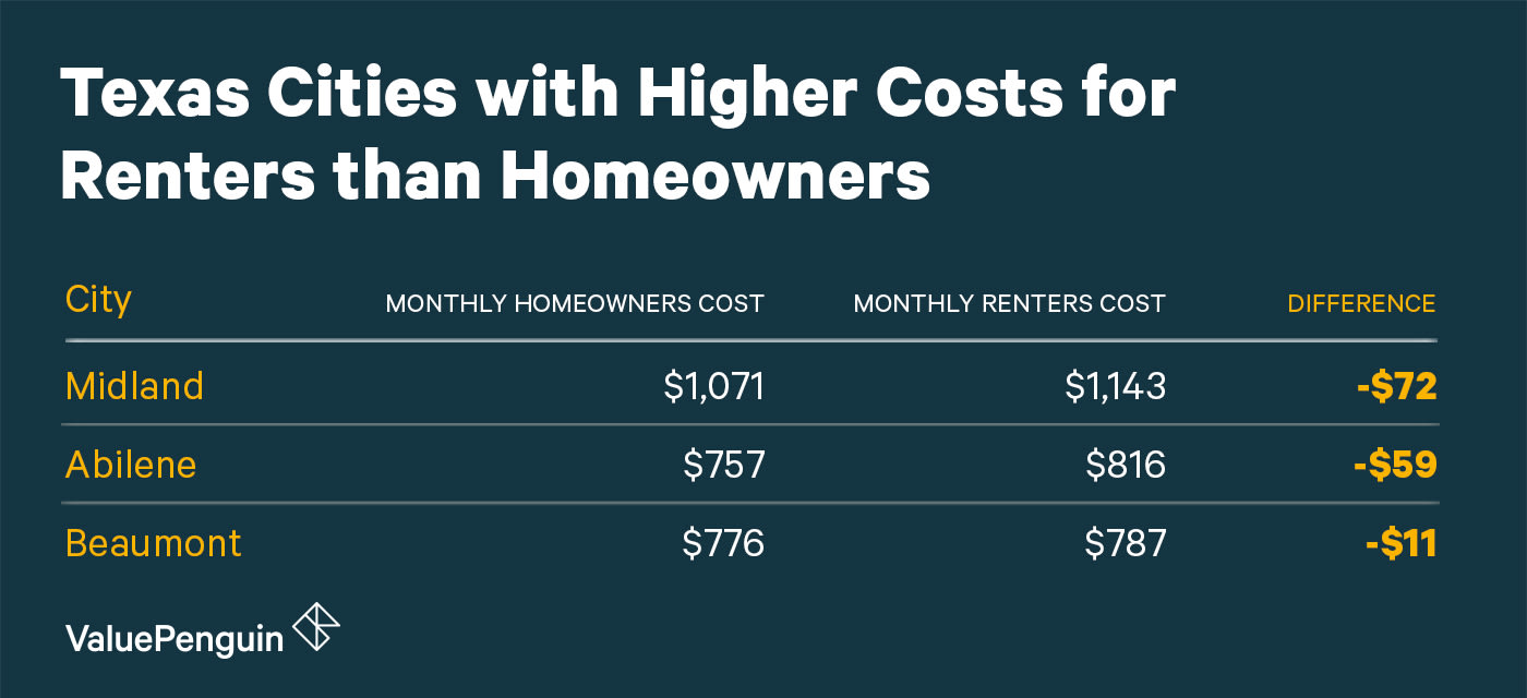 Cities in Texas Where Homeowners Pay Less on Housing than Renters